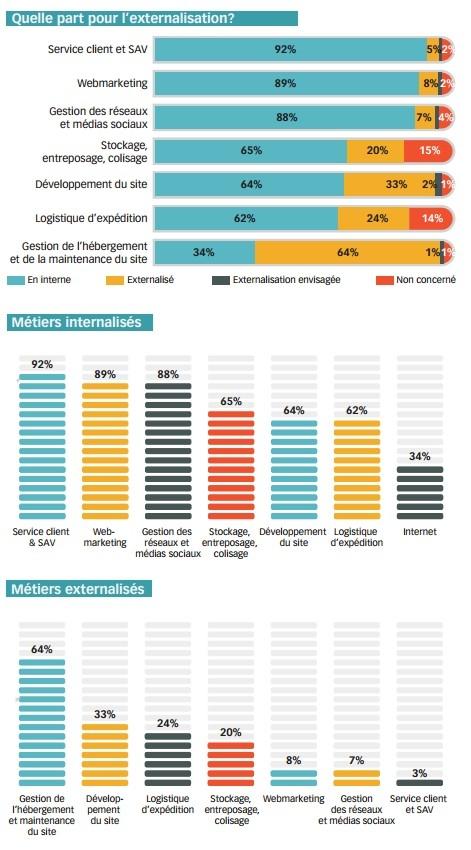 externalisation-emplois-e-commerce