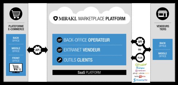 mirakl marketplace